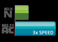 ac_3x_n_speed