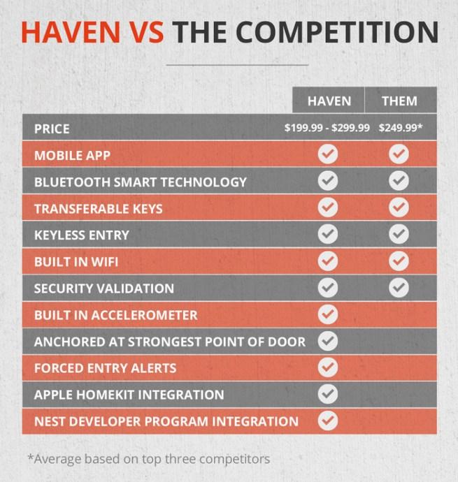 haven-smart-lock-vs-competition