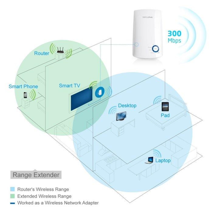 TP-LINK 300Mbps Universal Wi-Fi range extender (TL-WA854RE)-sale-03