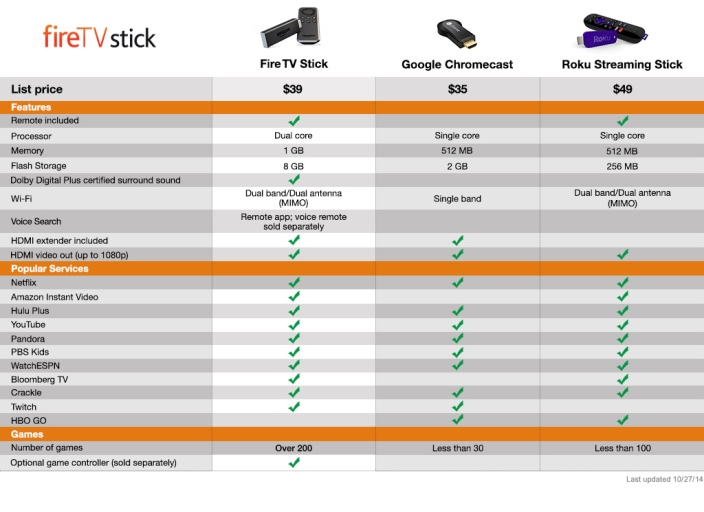 amazon-fire-tv-roku-chromecast-compare