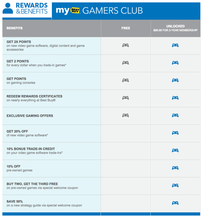 best-buy-gamers-club-chart