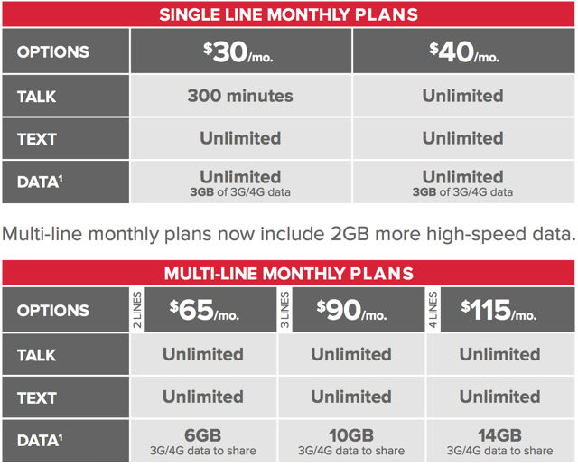 Virgin Mobile rates data