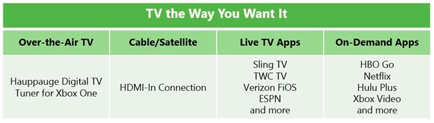 xbox-one-hdtv-options