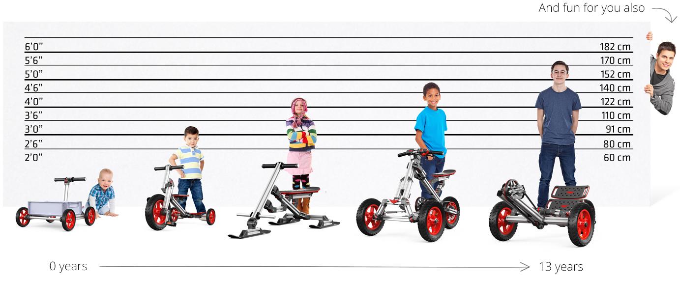 infento-rides-child-timeline