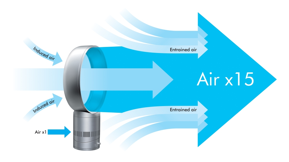 Dyson's Air Multiplier Technology Explained