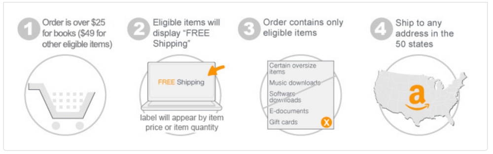 amazon-shipping-minimum