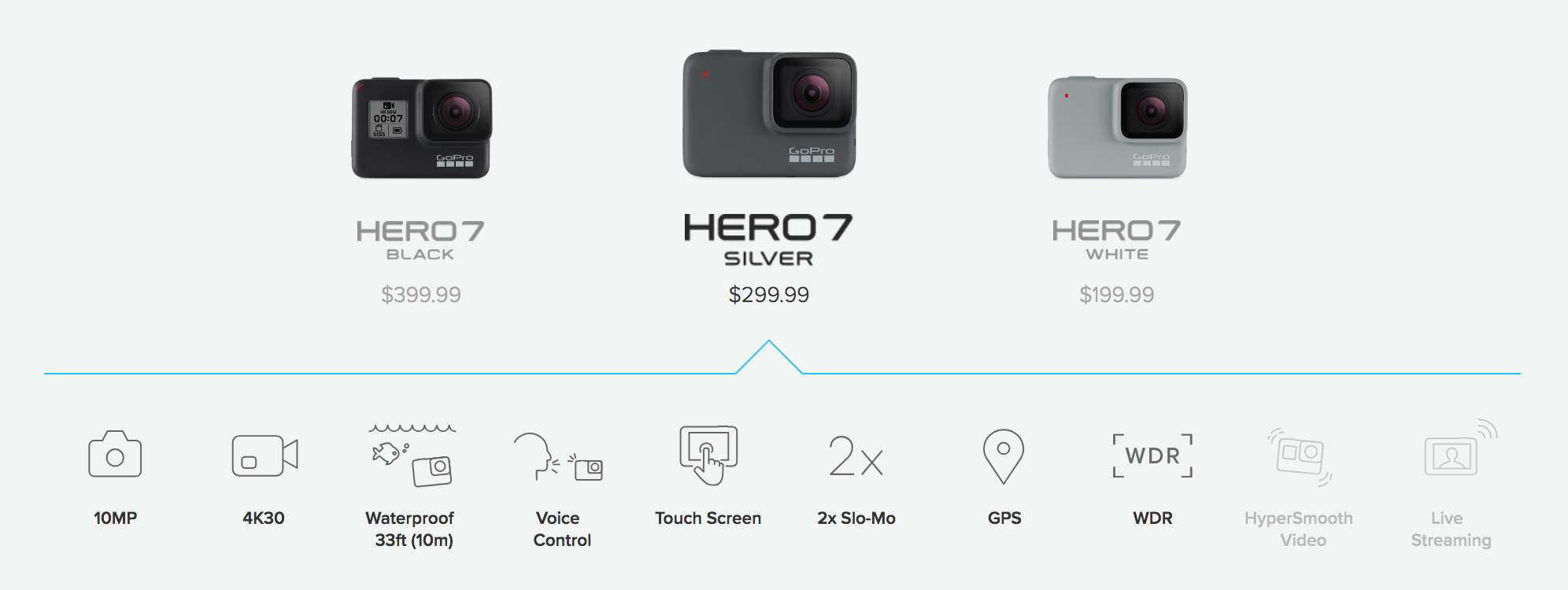 GoPro announces HERO7 lineup with new \'HyperSmooth\' video, pre-order ...