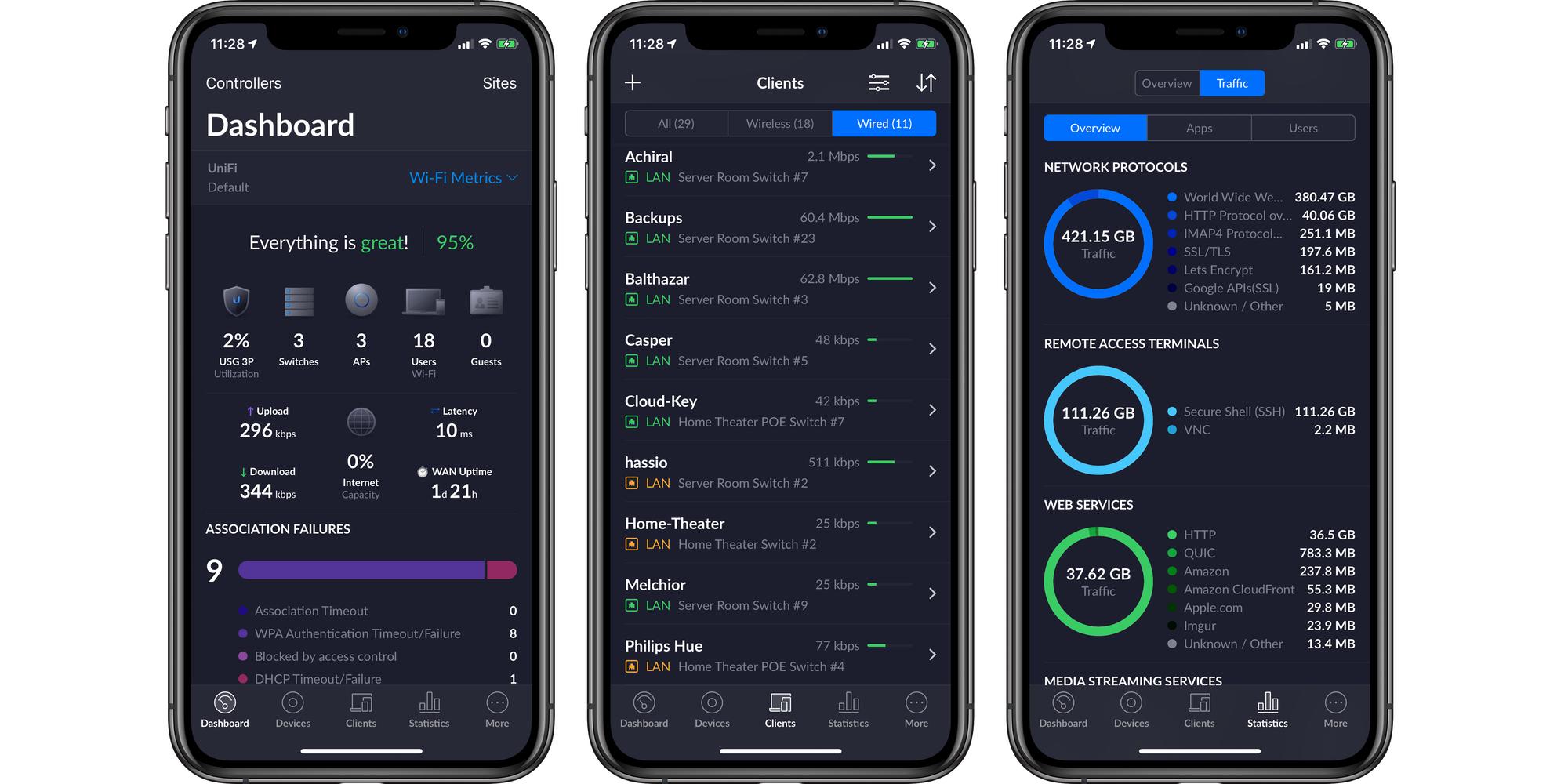 UniFi SDN App