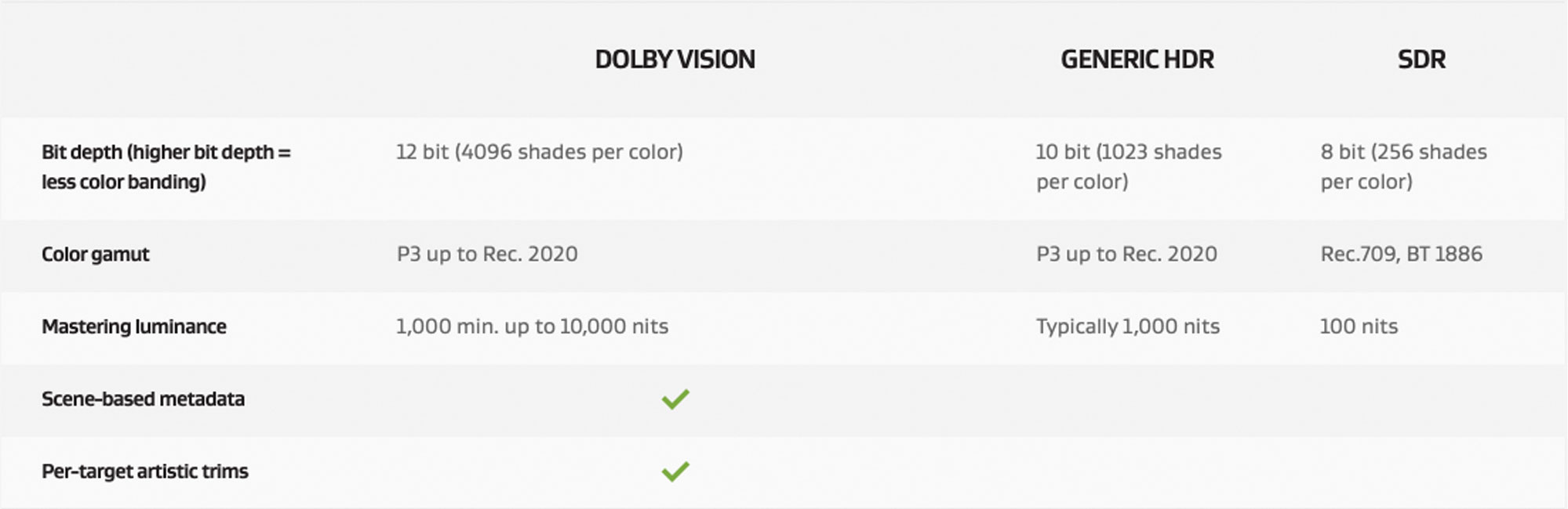 Dolby Vision vs HDR10