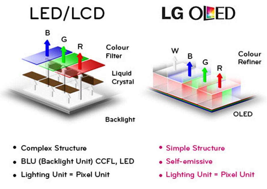 LED vs OLED Technology