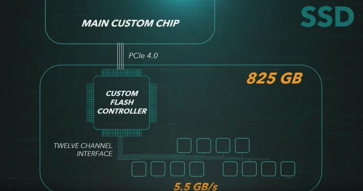 PlayStation 5 specs GPU
