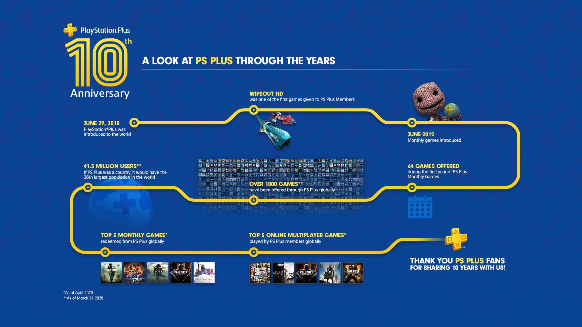 PlayStation Plus free 10th birthday