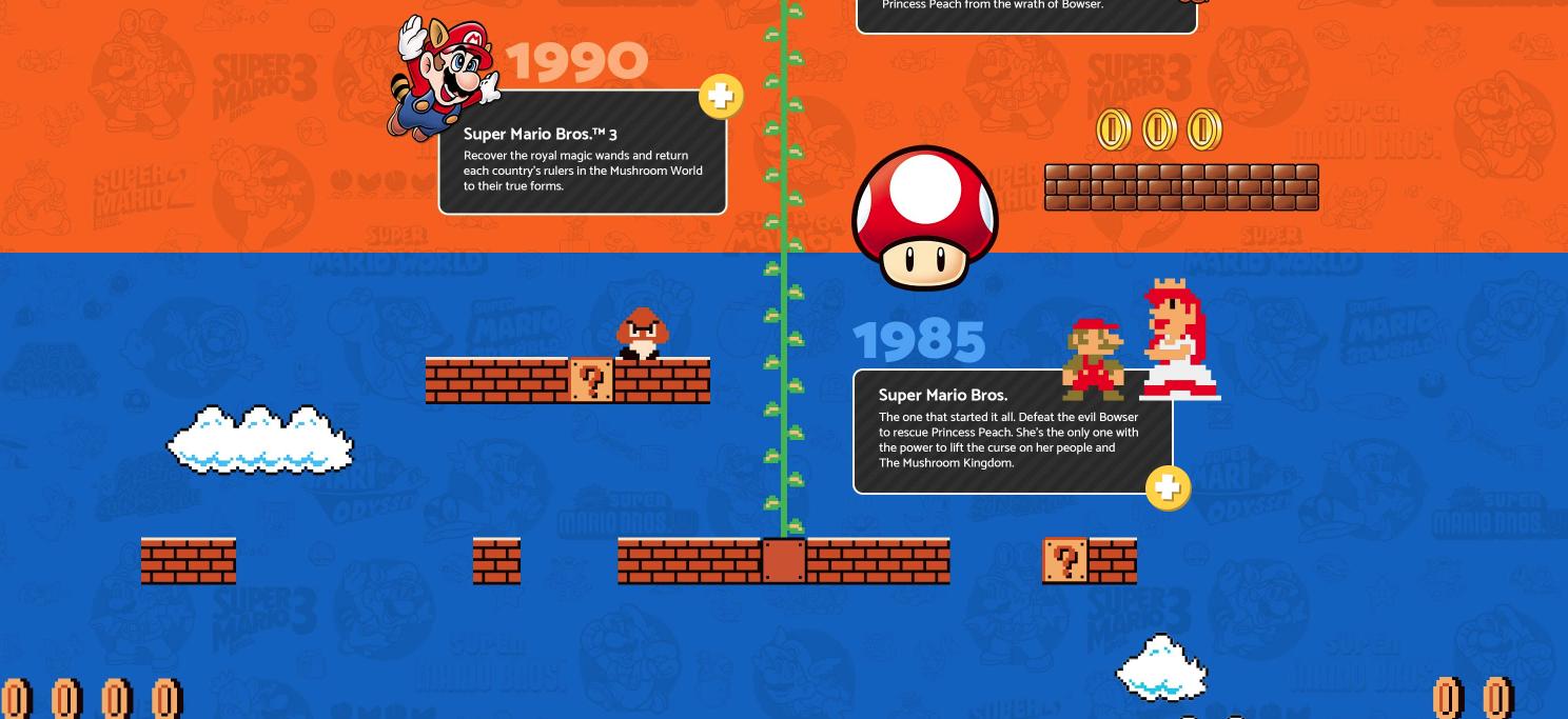 Super Mario packaging Amazon page